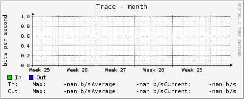 Daily Graph